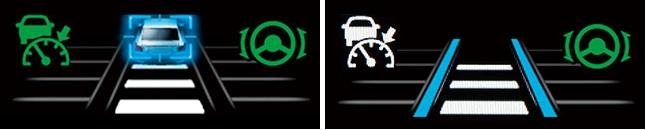 ↑渋滞時(左)は、区画線が見えない状況でも、先行車を認識して操舵を支援