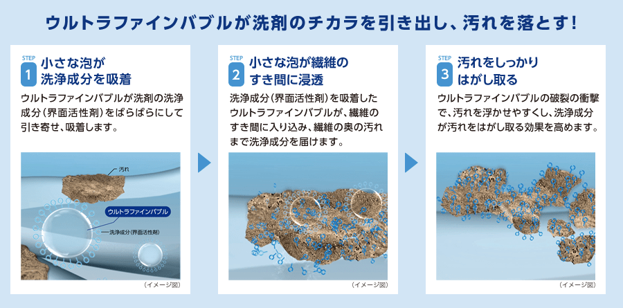 ↑ウルトラファインバブルが、繊維の奥にまで洗浄成分を届けます