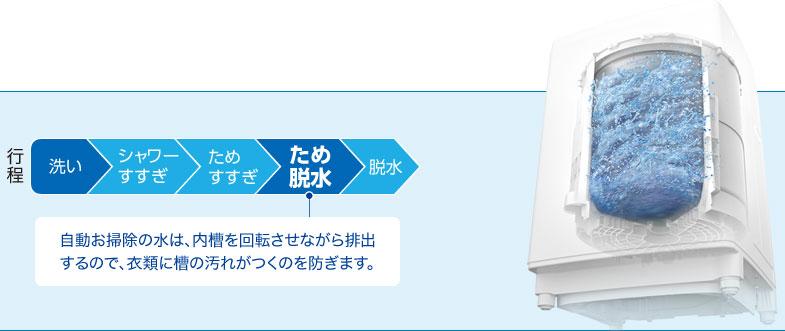 ↑「新・自動お掃除」のイメージ。最終すすぎの水を使用して「ため脱水」し、洗濯槽の外側や外槽の内側、槽の底を自動でお掃除します