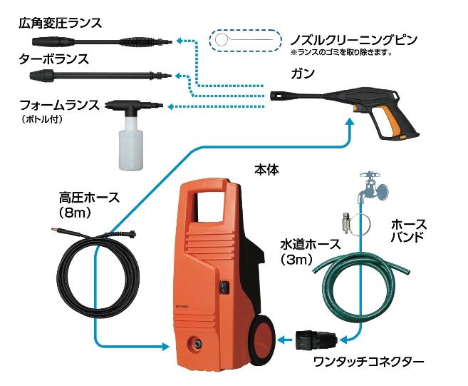 ↑FBN-601HG 【SPEC】サイズ/質量:W230×H580×D260㎜/約5.1kg●電源コード:2.5m●付属品:ガン、広角変圧ランス、ターボランス、フォームランス、高圧ホース、ホースバンド、水道ホース、ノズルクリーニングピン