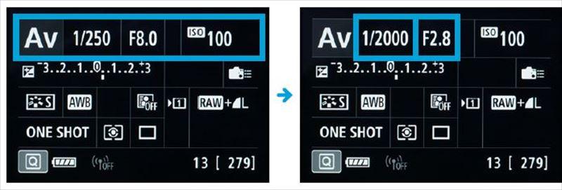 ↑絞りを開ける。ISO感度を変えない場合、絞りF8、1/250秒で適正露出となる明るさであれば、絞りをF8からF2.8にすると、3段分開くことになるので、シャッター速度は1/250秒より3 段速い1/2000秒にできる