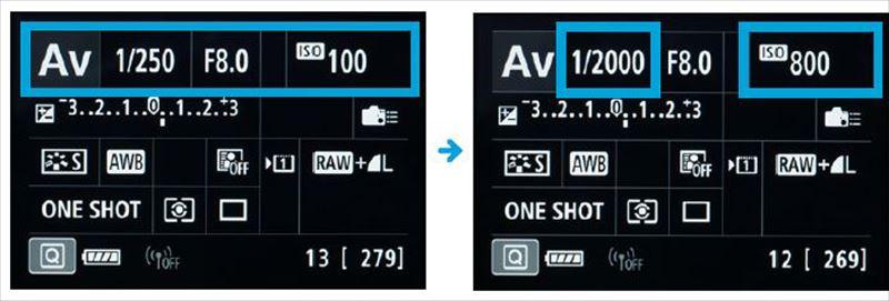 ↑ISO感度を上げる。同じ明るさで絞りを変えない場合は、ISO感度を上げることでシャッター速度を速くできる。ISO100からISO800に3段分上げると、シャッター速度も3段速くした1/2000秒にできる