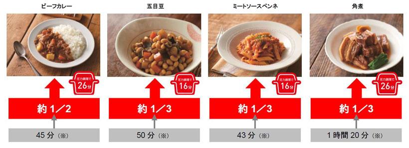 ※ティファール20cmガス火用なべで4人分作った場合の調理時間比較(予熱スタートから完成まで。下準備時間は除く)。
