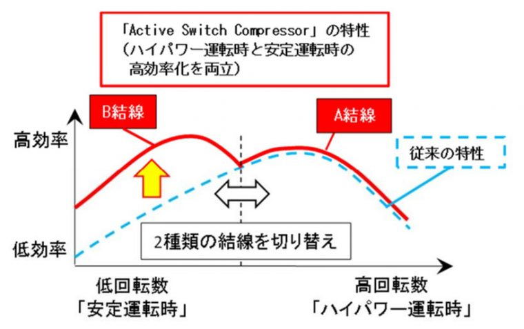 ↑4「Active Switch Compressor」の運転特性