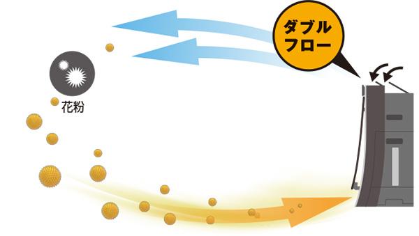 ↑「花粉撃退モード」では、2本の気流を生み出して花粉を効果的に吸引