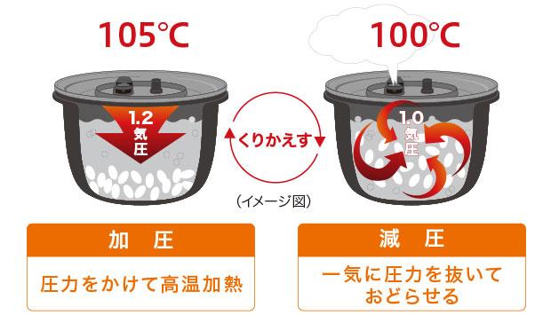 ↑「可変圧力おどり炊き」のイメージ。加圧と減圧を繰り返してお米をおどらせます