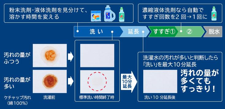↑「洗剤・汚れ」センサーシステムの仕組み。洗剤に応じて溶かす時間や洗う時間、すすぎ回数を自動で調整します