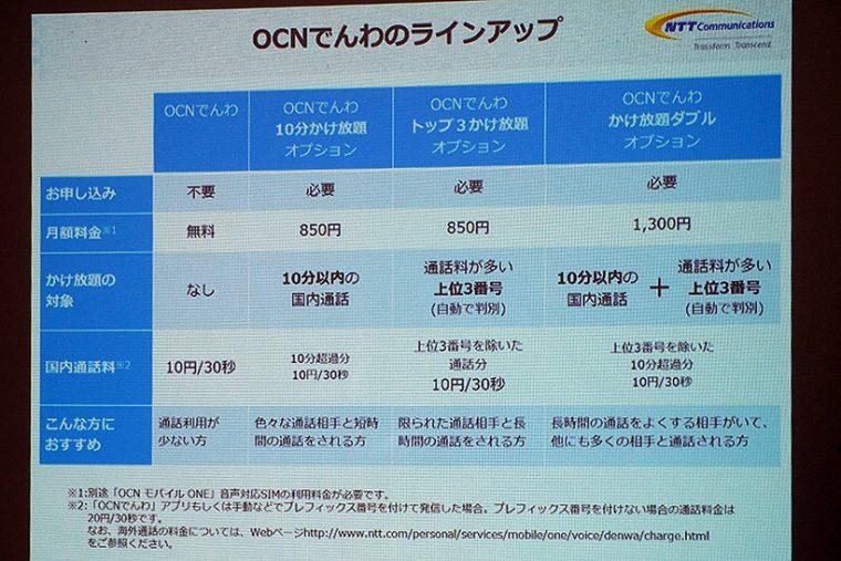 ↑OCNモバイルONEの通話オプションのラインナップ