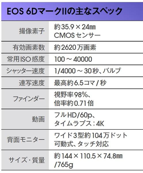 ↑センサー有効画素数は、EOS 6Dよりも600万画素多い。常用ISO上限値も40000までに拡張された。連写速度もワンランク上だ。4K動画は見送られたが、静止画をつなげる4Kタイムラプス動画機能は搭載