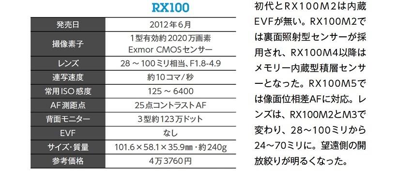 ↑初代とR X1 0 0M2は内蔵EVFが無い。RX100M2では裏面照射型センサーが採用され、RX100M4以降はメモリー内蔵型積層センサーとなった。RX100M5では像面位相差AFに対応。レンズは、RX100M2とM3で変わり、28~100ミリから24~70ミリに。望遠側の開放絞りが明るくなった