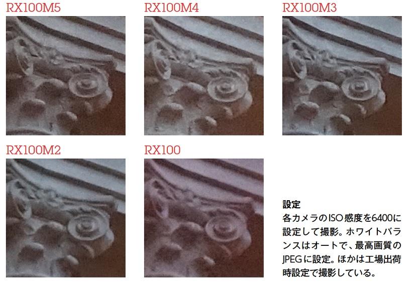 ↑高感度ではRX100M2以前とM3以降とで解像感に差が見られる。ノイズはあまり目立たないものの、無理にノイズを消すタイプではなく、5機種とも適度に粒状感の感じられる仕上がり。それだけに、解像感、あるいは粒の小ささが撮影結果に影響しているようだ