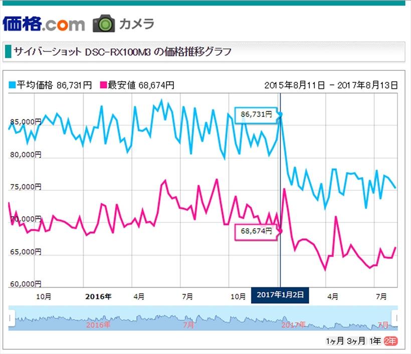 ↑グラフの青い線が価格情報サイト「価格.com」でのRX100M3 の平均価格(赤い線は最安値)だ。初値は8万5499 円で現状の価格は7万5000円から8万円程度。その後、2世代も新しい機種が登場していることを考えると、初値から約1万円程度しか下がっていないのは驚異的。(2017年8月10日時点)