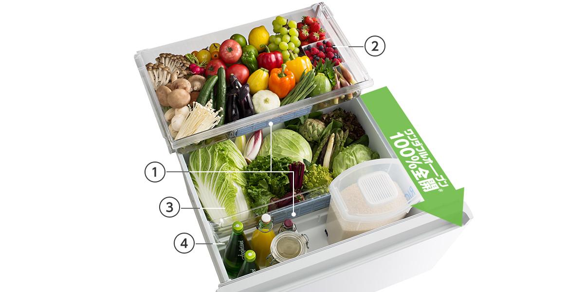 ↑①がWモイスチャーコントロールフィルター②が小物野菜ケース③野菜室本体ケースの葉野菜コーナー④がボトル&調味料コーナー。野菜室が100%全開になるので、白菜などの大きな野菜を買っても安心です