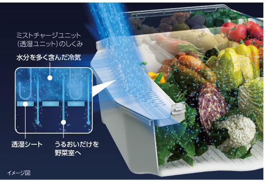 「ミストチャージユニット」を採用。登山用ウェアなど高機能衣料と同じ働きをする「多孔質フィルムシート」をユニットに搭載しており、乾燥の一因となる冷気が野菜に直接当たることを防いで、野菜を潤す水蒸気だけを通すことで野菜室の保存環境を向上させます。