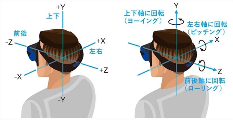 ↑6自由度=前後、左右、上下の移動、傾き、回転
