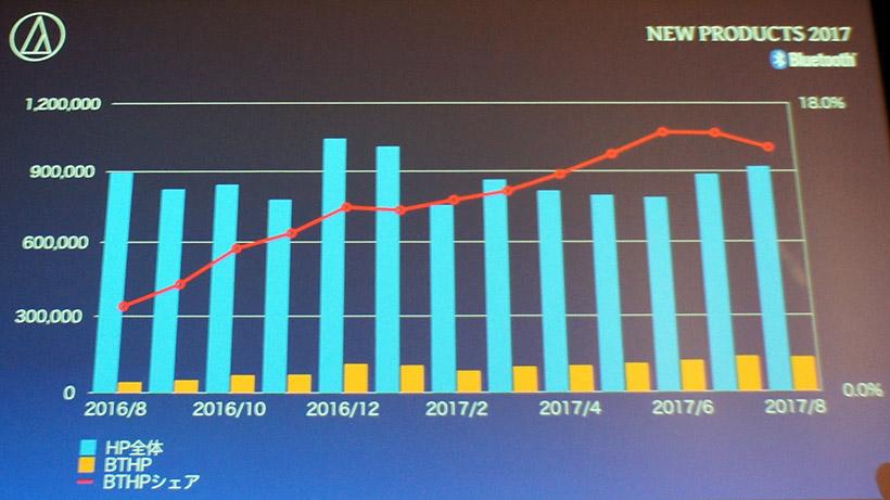 ↑ワイヤレス製品のシェアは急速に増加している