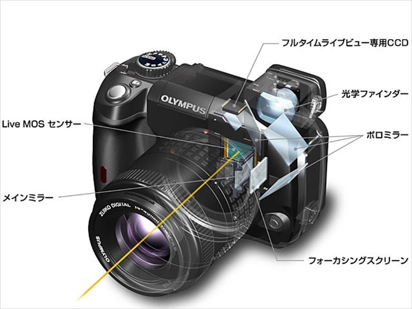 ↑オリンパス E-330の透視図。撮像センサーのほか、光学ファインダーの光路にライブビュー専用のセンサーを組み込むことで撮影タイムラグの少ない撮影を可能にしていた。また、レンズからの光を横に反射させることでボディの高さを抑えたユニークなカメラでもあった