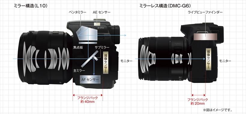 ↑一眼レフでは、レンズから入った光をミラーで反射させ、光学ファインダーやAFセンサーへと光を導く必要がある。一方ミラーレスでは、光が直接センサーにあたり、そこからライブ映像が出力され、EVFやモニターに表示される仕組み。ミラーがない分、、フランジバックが短くでき小型軽量化に有利だ
