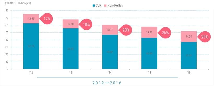 ↑CIPAが発表したレンズ交換式デジタルカメラの年間出荷金額をグラフ化したもの。全体の金額は年々縮小しているが、ミラーレスの比率は徐々に高まっている