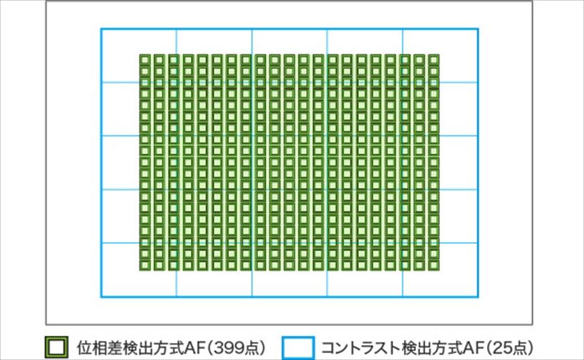 ↑399点の像面位相差AFセンサーは撮像エリアの45%をカバーする範囲で高密度に配置。厳密なピント合わせや高い動体追従性を実現にしている