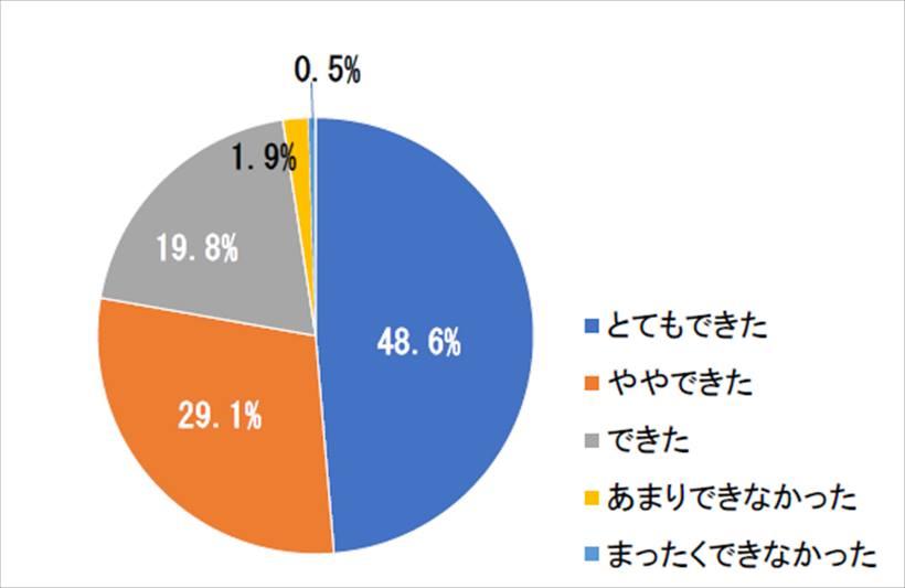 ↑「海外でのインターネット利用によって不安は解消したか?」のアンケート結果