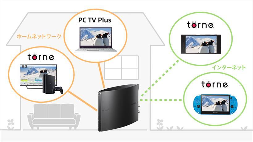 ↑PS4、PS Vitaでは「torne」、スマホでは「torne mobile」、PCでは「PC TV Plus」といったアプリが対応しています