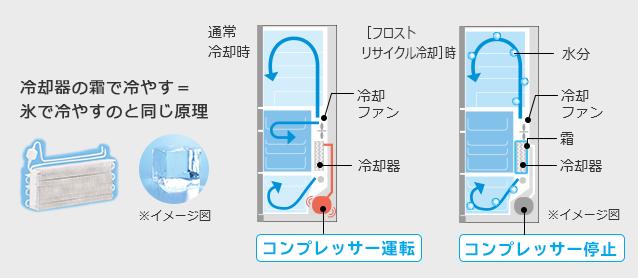↑運転時に冷却器に付着する霜を利用して、冷蔵室や野菜室を冷やすという逆転の発想がスゴイ!