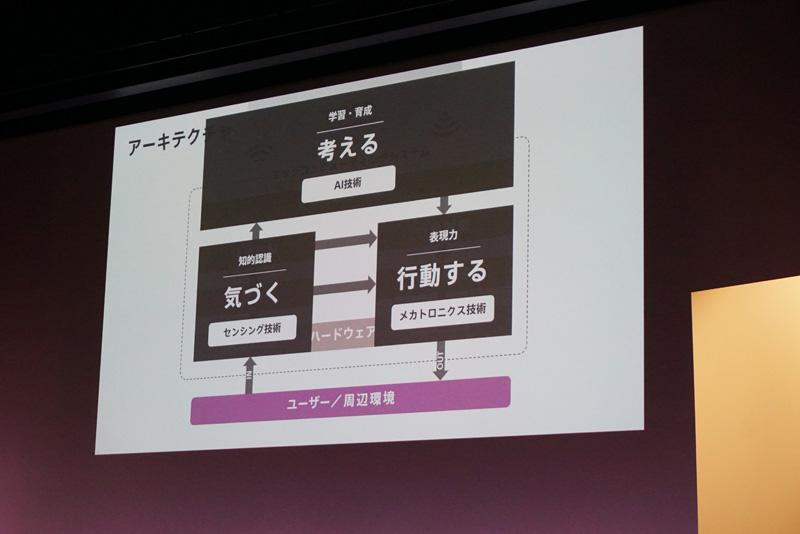 ↑ユーザーの声かけを待つだけでなく、自ら考えてユーザーに働きかけてくるのが新しいaiboの特徴
