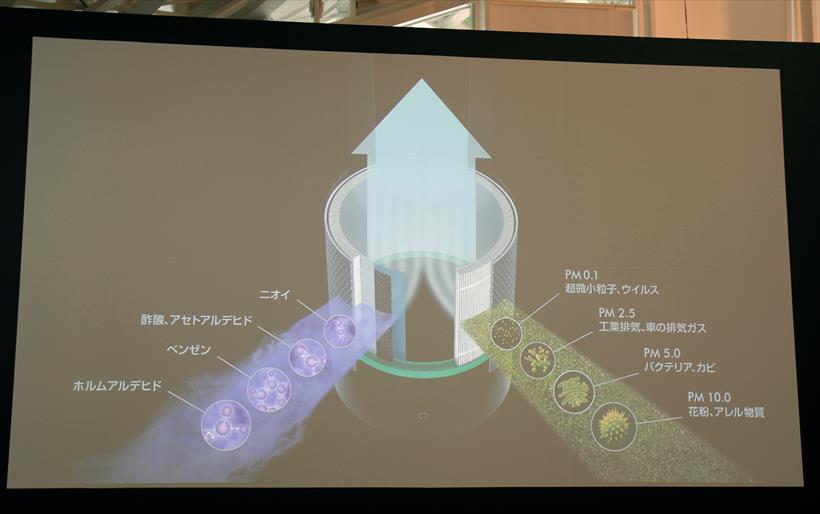 ↑ダイソン ピュア ホット&クール リンクはPM0.1レベルの超微粒子とウイルスもキャッチ