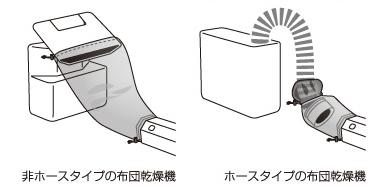 ↑接続カバーを使えば、非ホース式のふとん乾燥機でも使えます