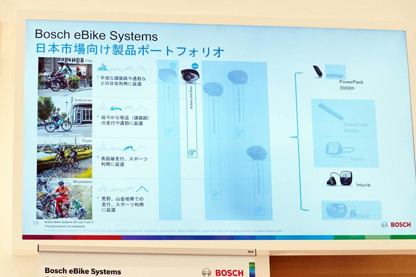 ↑BOSCHは4種類の電動アシストユニットを販売しているが、日本に投入するのは「Active Line Plus」となる