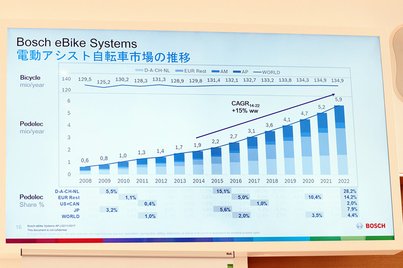 ↑電動アシスト自転車の市場は年々拡大している。ヨーロッパでの市場が一番大きい。日本はアメリカ・カナダよりも普及している