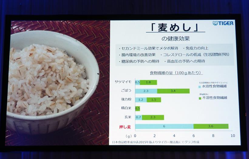 ↑穀類の中でも大麦の食物繊維量は圧倒的に多く、さまざまな健康効果が期待できる