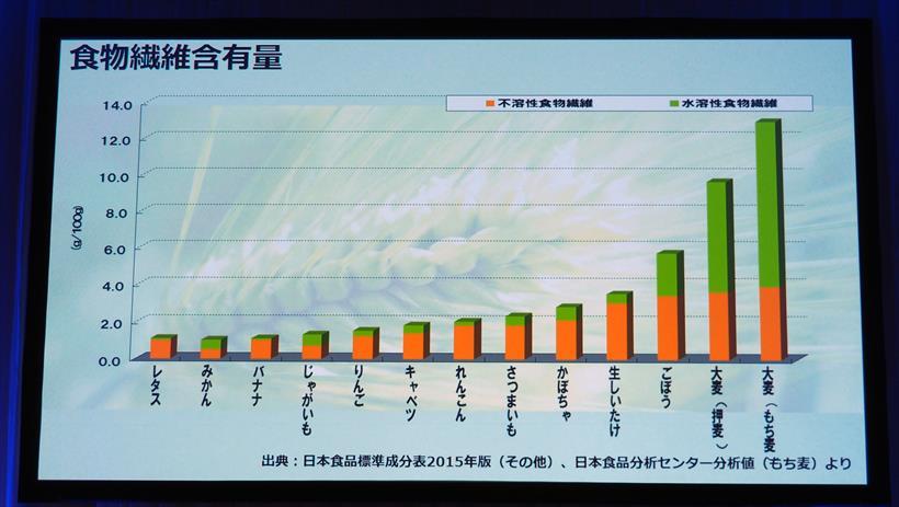 ↑野菜と比較しても大麦の食物繊維量は圧倒的に多く、特にもち麦は水溶性食物繊維が豊富
