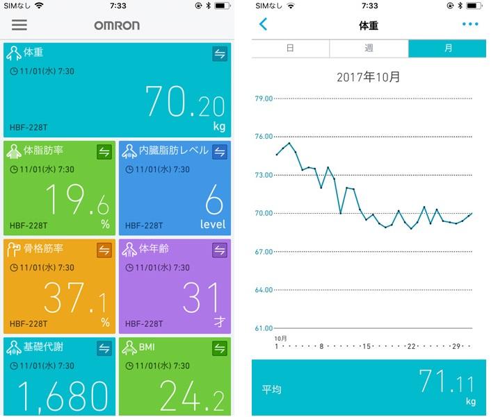 ↑スマホアプリ「オムロン コネクト」画面
