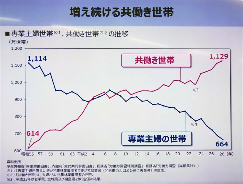 ↑厚生労働省の調査によると共働き世帯は増加し続けています