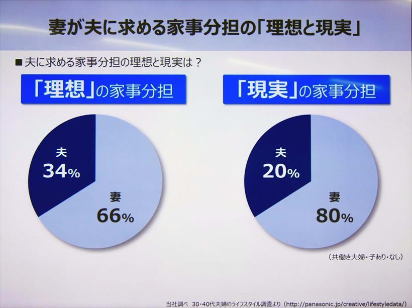↑理想の家事分担と現実の間に1割の差があります