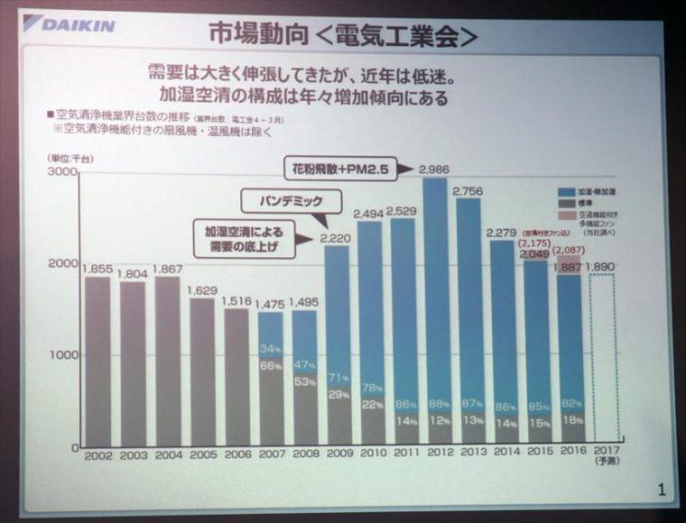 ↑空気清浄機ぼ国内市場は2012年をピークに右肩下がり。2017年は買い替え需要により若干プラスを予想