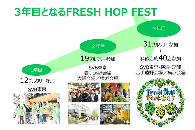 ↑今回も大盛況だった「FRESH HOP FEST」。今年は5つの会場で開催され、31ものブルワリーが参加するほどに裾野が広がっています