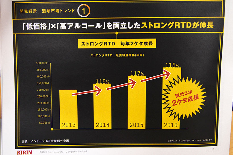 ↑高アルコールRTD市場はここ3年連続で2ケタも成長中