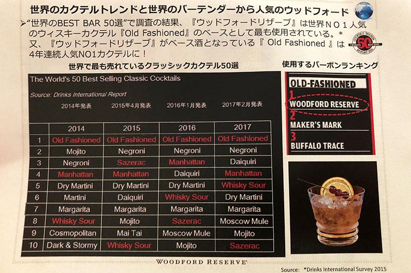 ↑毎年発表される、クラシックカクテルの世界的人気ランキング。2014年から4年連続でオールドファッションドが1位で、使用するバーボンランキングでは「ウッドフォードリザーブ」が1位です