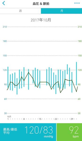 ↑田中さんの血圧の推移グラフ。Bluetoothでいったん接続すれば、以降は自動で接続し、測定するたびにワンタッチでスマホに転送され、データが蓄積されていく