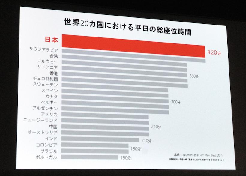 ↑「世界20カ国における平日の総座位時間」で、日本はサウジアラビアに並んで最長の420分と算出されている