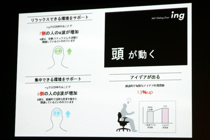 ↑頭の動きの実験結果