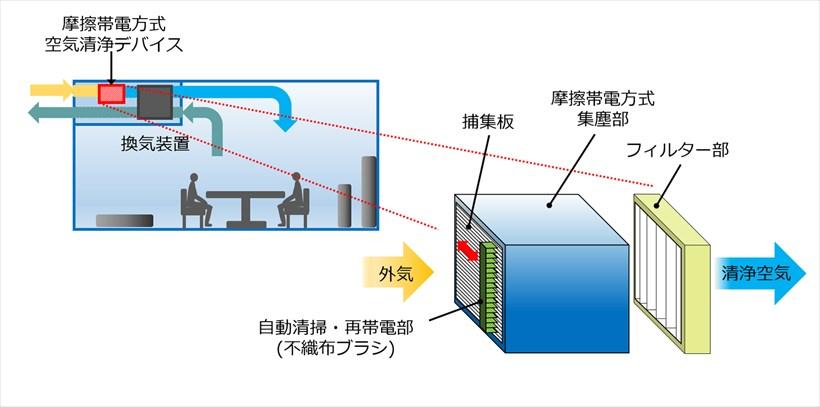 ↑摩擦帯電方式空気清浄デバイスの構成例