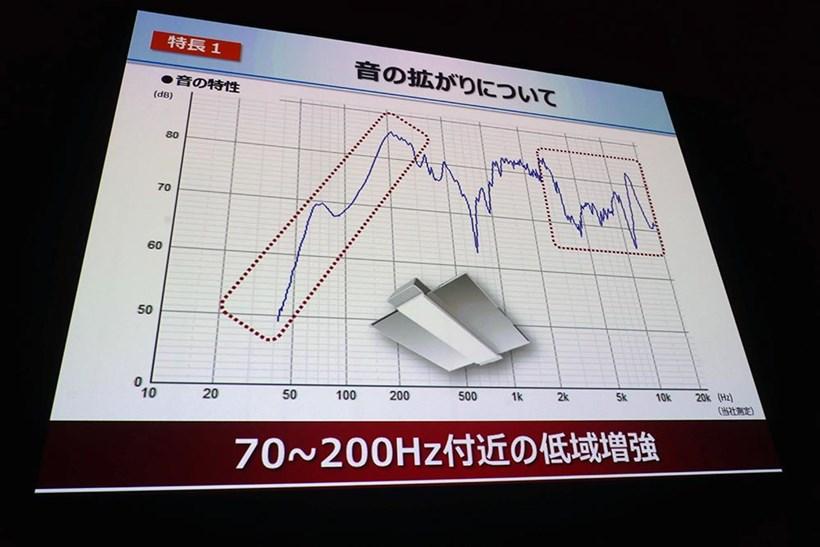 ↑低域の増強にこだわりました
