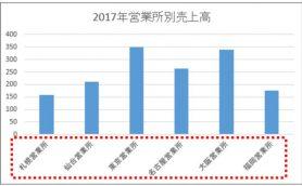 【エクセル】グラフの項目名がナゼか斜めに!?  あるあるトラブル対処法
