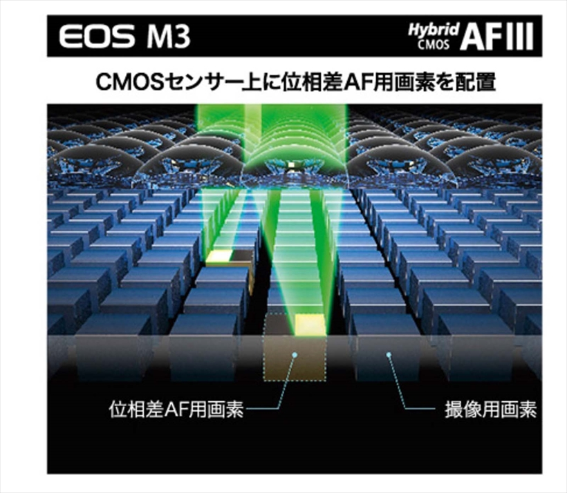 ↑従来の「ハイブリッドCMOS AF」では、CMOSセンサー上に位相差AF画素を配置。測距点の範囲でも測距スピードでも不利になる