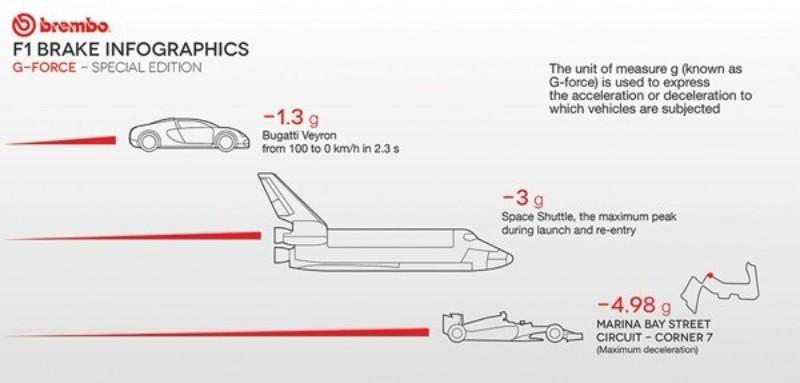 ブガッティ・ヴェイロンよりスペースシャトルより、F1のブレーキパワーは強い