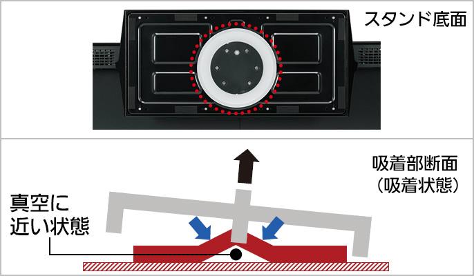 ↑FX750は新開発の「転倒防止スタンド」を搭載。万が一転倒しそうになってもテレビ台に吸着して転倒を防ぎます